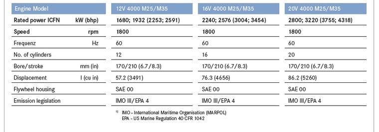 MTU_Series 4000 M35_img002.jpg