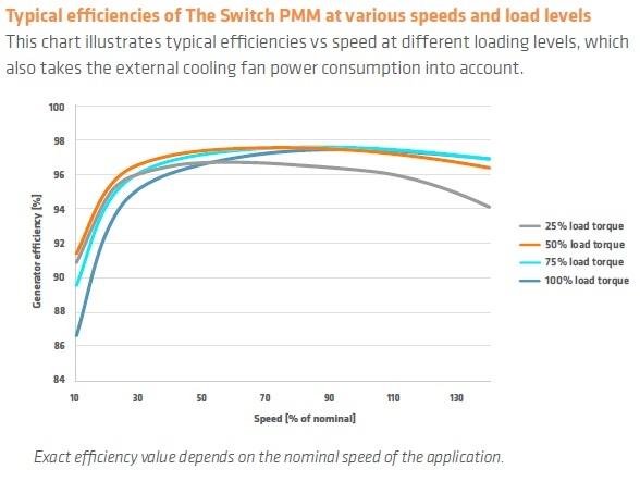 TheSwitch_Datasheet_PMM560_Efficiency.jpg