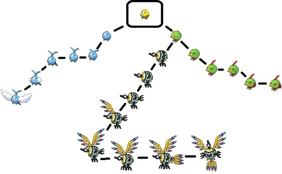 And the Parakeet-like Pokemon  Sableye Evolution Chart