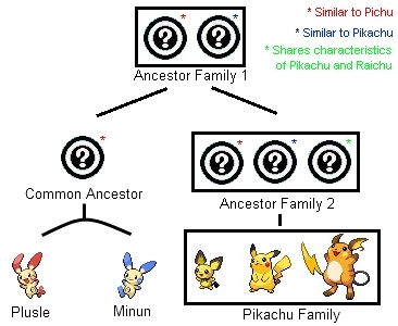 284 best The Pikachu Family images on Pinterest