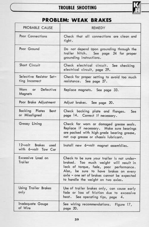 1950s electric trailer brake parts  - page 2