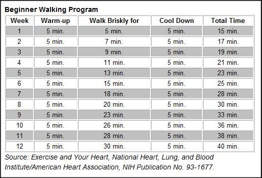 ... Walking Program and Step Conversion Chart in WALKING PROGRAM Forum