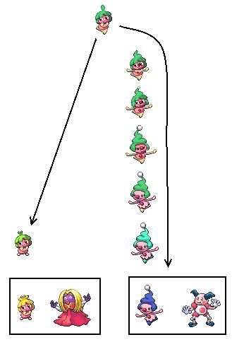 Pokemon Smoochum Evolution Images | Pokemon Images